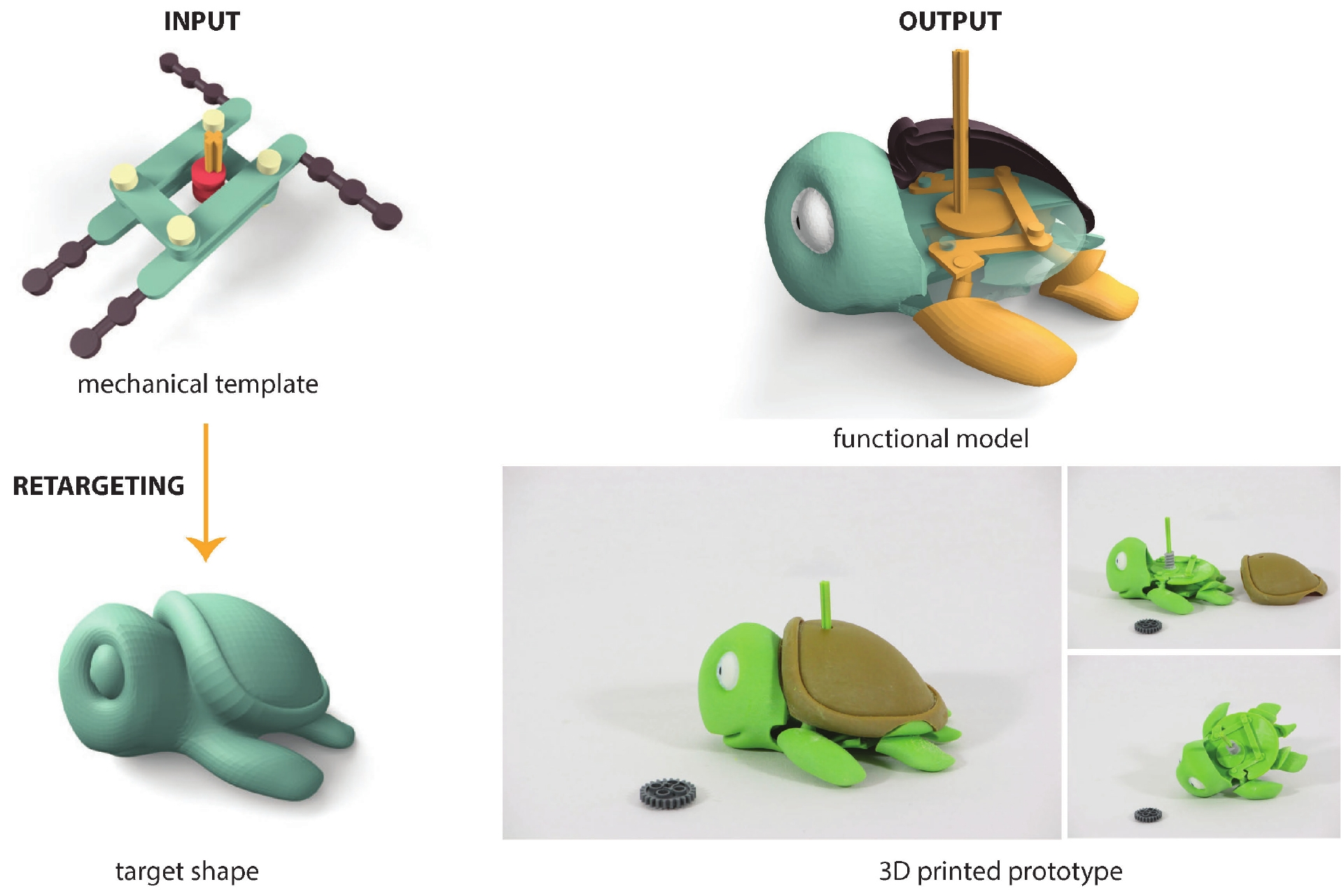Functionality-aware Retargeting of Mechanisms to 3D Shapes